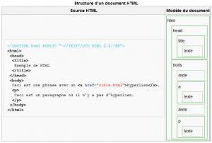 extrait d'un article de Wikipédia : http://fr.wikipedia.org/wiki/Hypertext_Markup_Language